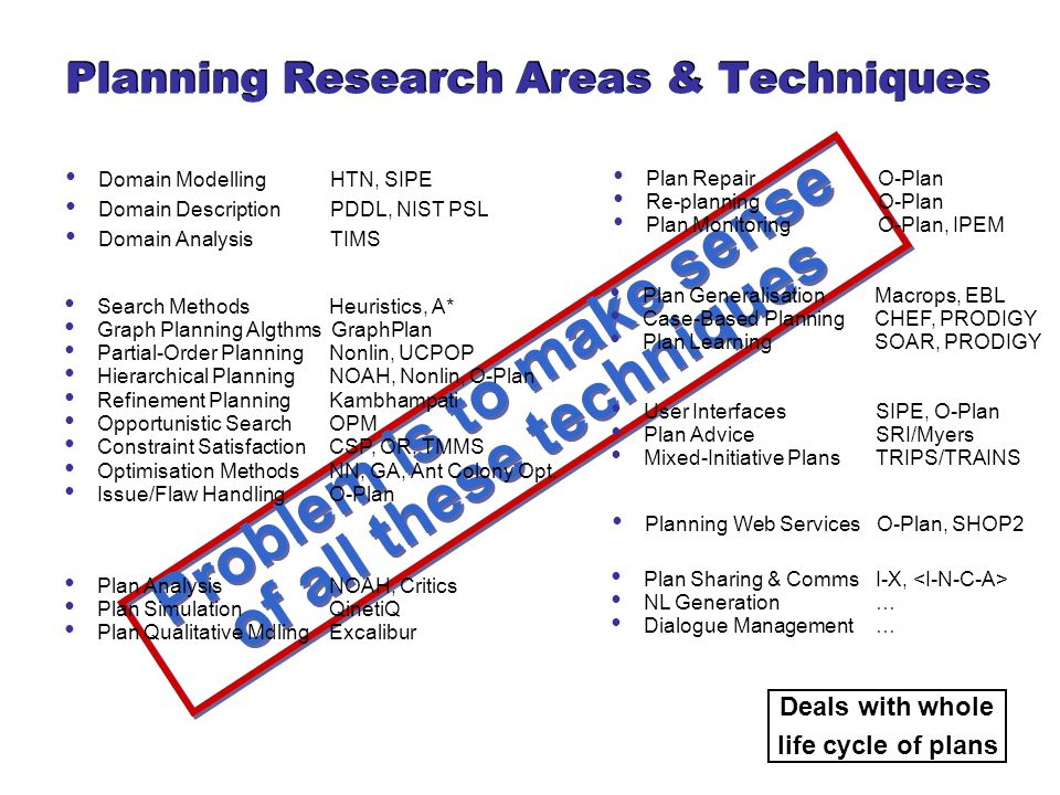 Planning Research Areas & Techniques Problem is to make sense of all these techniques Deals with whole life cycle of plans Plan RepairO-Plan Re-planningO-Plan Plan MonitoringO-Plan, IPEM Plan GeneralisationMacrops, EBL Case-Based PlanningCHEF, PRODIGY Plan LearningSOAR, PRODIGY User InterfacesSIPE, O-Plan Plan AdviceSRI/Myers Mixed-Initiative PlansTRIPS/TRAINS Planning Web ServicesO-Plan, SHOP2 Plan Sharing & CommsI-X, NL Generation… Dialogue Management… Search MethodsHeuristics, A* Graph Planning Algthms GraphPlan Partial-Order PlanningNonlin, UCPOP Hierarchical PlanningNOAH, Nonlin, O-Plan Refinement PlanningKambhampati Opportunistic SearchOPM Constraint SatisfactionCSP, OR, TMMS Optimisation MethodsNN, GA, Ant Colony Opt.