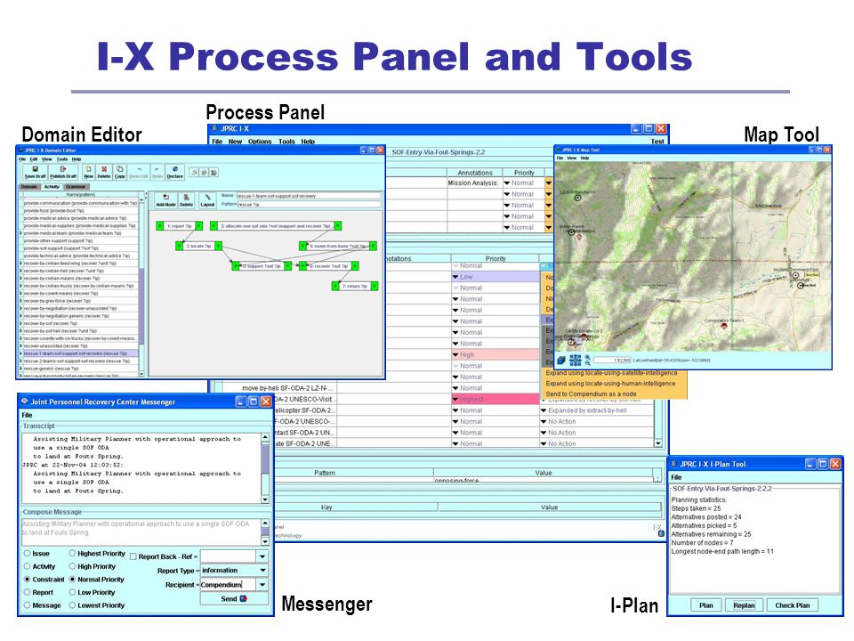 Process Panel I-X Process Panel and Tools Domain Editor Messenger I-Plan Map Tool