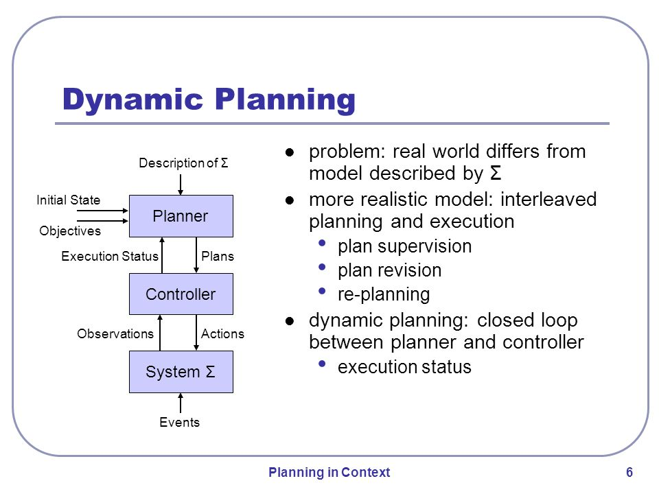 Planning in Context 6 Dynamic Planning problem: real world differs from model described by Σ more realistic model: interleaved planning and execution plan supervision plan revision re-planning dynamic planning: closed loop between planner and controller execution status Planner Controller System Σ Initial State Objectives Description of Σ Events Plans ActionsObservations Execution Status