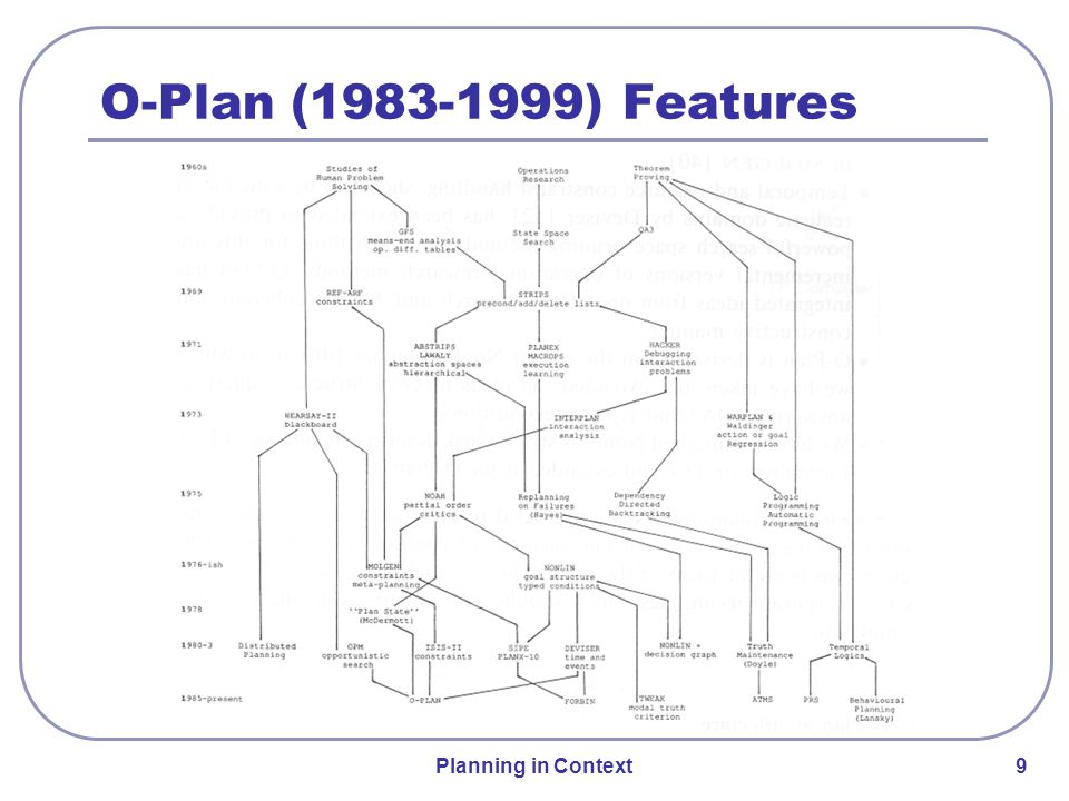 Planning in Context 20 Rich plan representation and use Hierarchical Task Network Planning Detailed constraint management Planner and User rationale recorded Dynamic issue handling Plan repair using test failure recovery plans Integration with ESAs Artemis Project Management System Optimum-AIV (1992-4) Features