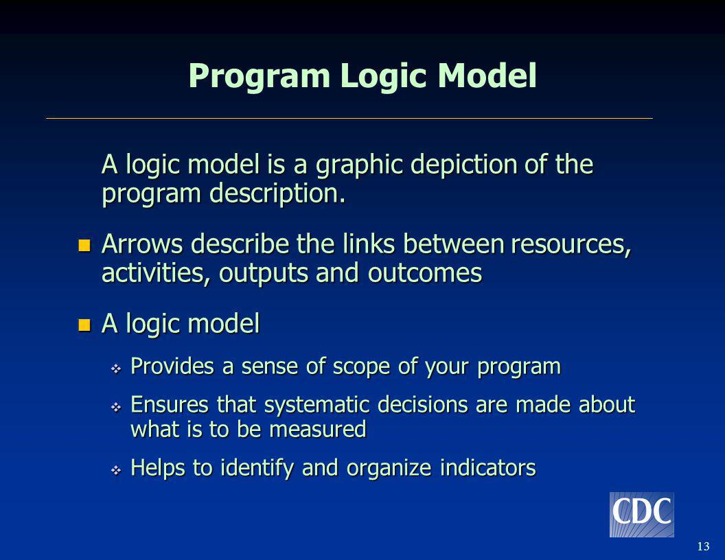 13 Program Logic Model A logic model is a graphic depiction of the program description. Arrows describe the links between resources, activities, outpu