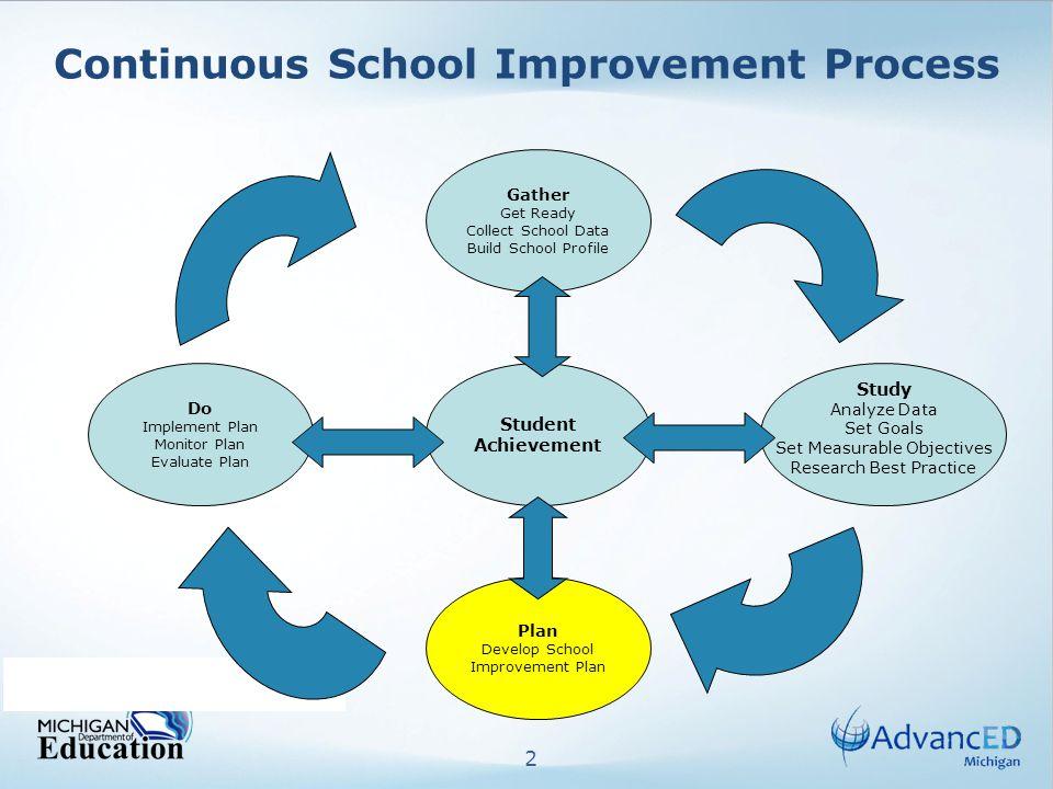 2 Continuous School Improvement Process Do Implement Plan Monitor Plan Evaluate Plan Plan Develop School Improvement Plan Gather Get Ready Collect Sch