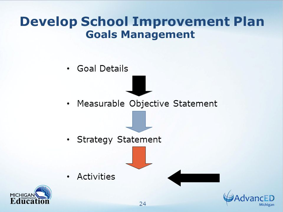 24 Develop School Improvement Plan Goals Management Goal Details Measurable Objective Statement Strategy Statement Activities