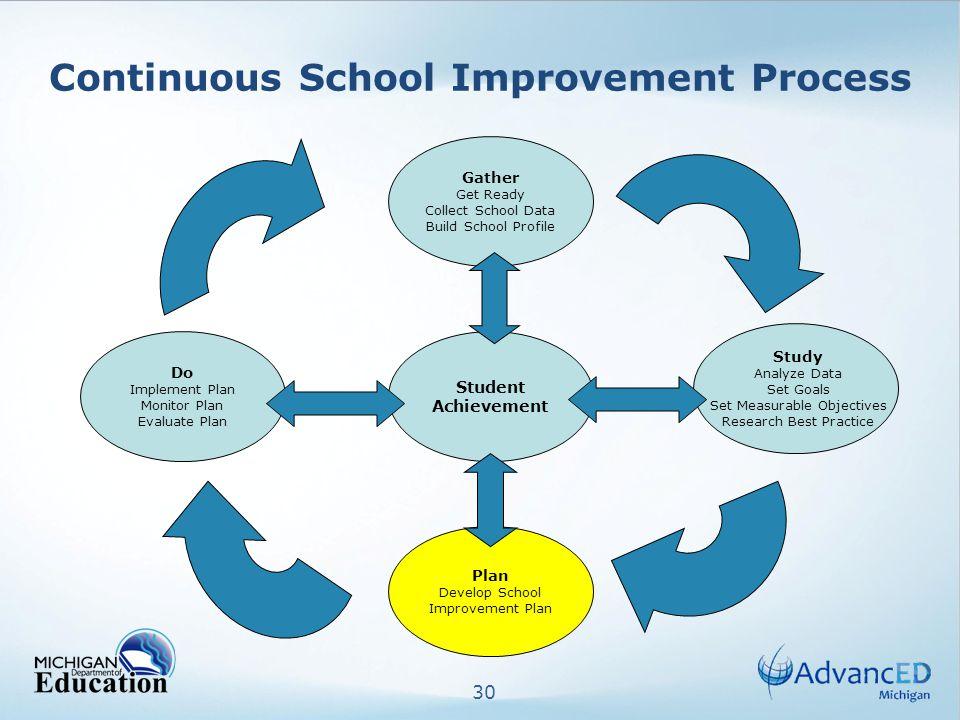 30 Continuous School Improvement Process Do Implement Plan Monitor Plan Evaluate Plan Plan Develop School Improvement Plan Gather Get Ready Collect Sc