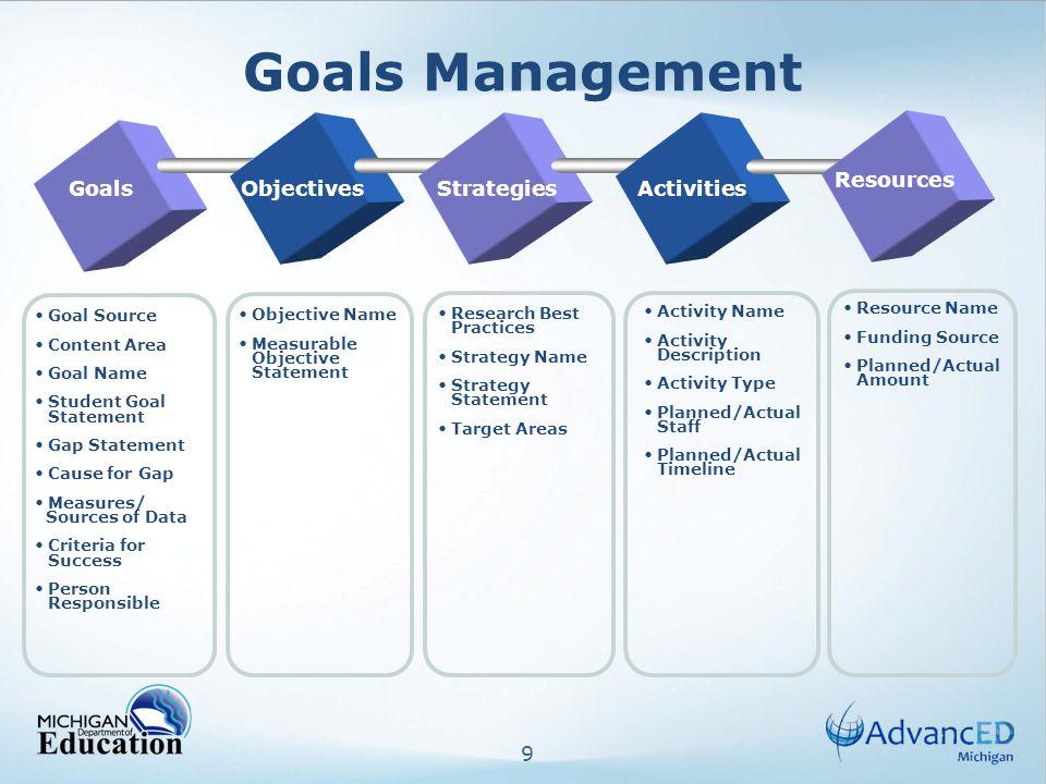 10 Develop School Improvement Plan Goals Management Goal Details Measurable Objective Statement Strategy Statement Activities