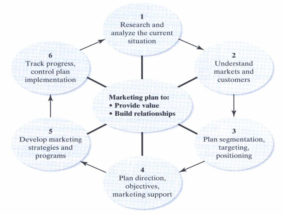 Primary Marketing tools