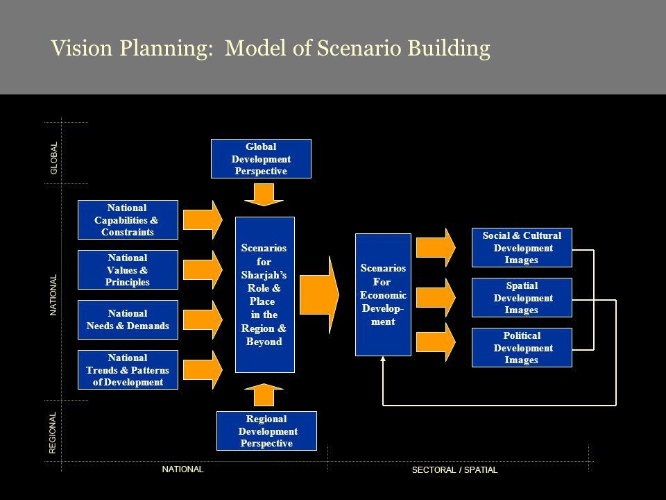 Vision Planning: Model of Scenario Building Global Development Perspective Regional Development Perspective National Capabilities & Constraints Nation