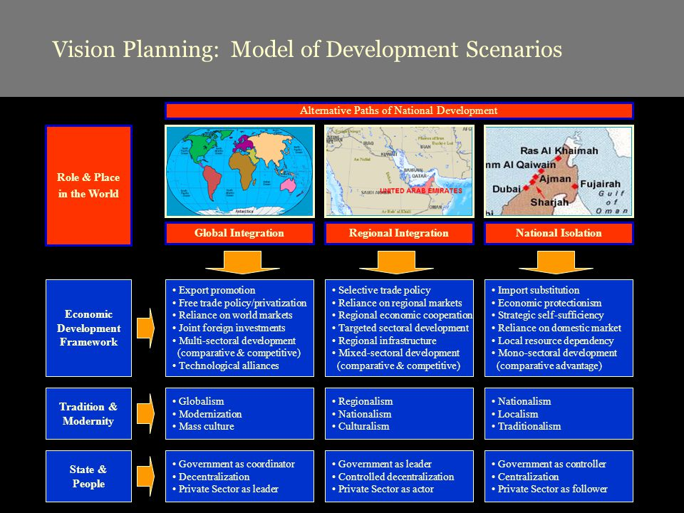 Vision Planning: Model of Development Scenarios Global IntegrationRegional IntegrationNational Isolation Role & Place in the World Export promotion Free trade policy/privatization Reliance on world markets Joint foreign investments Multi-sectoral development (comparative & competitive) Technological alliances Economic Development Framework Selective trade policy Reliance on regional markets Regional economic cooperation Targeted sectoral development Regional infrastructure Mixed-sectoral development (comparative & competitive) Import substitution Economic protectionism Strategic self-sufficiency Reliance on domestic market Local resource dependency Mono-sectoral development (comparative advantage) Globalism Modernization Mass culture Tradition & Modernity Nationalism Localism Traditionalism Regionalism Nationalism Culturalism Government as coordinator Decentralization Private Sector as leader State & People Government as controller Centralization Private Sector as follower Government as leader Controlled decentralization Private Sector as actor Alternative Paths of National Development