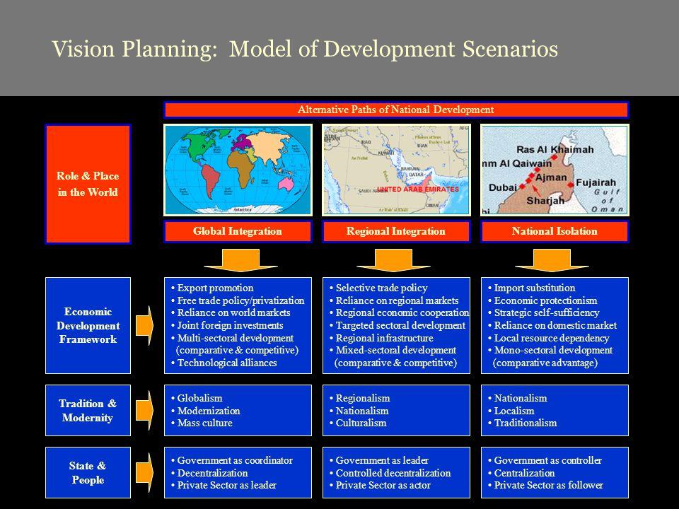 Vision Planning: Model of Development Scenarios Global IntegrationRegional IntegrationNational Isolation Role & Place in the World Export promotion Fr