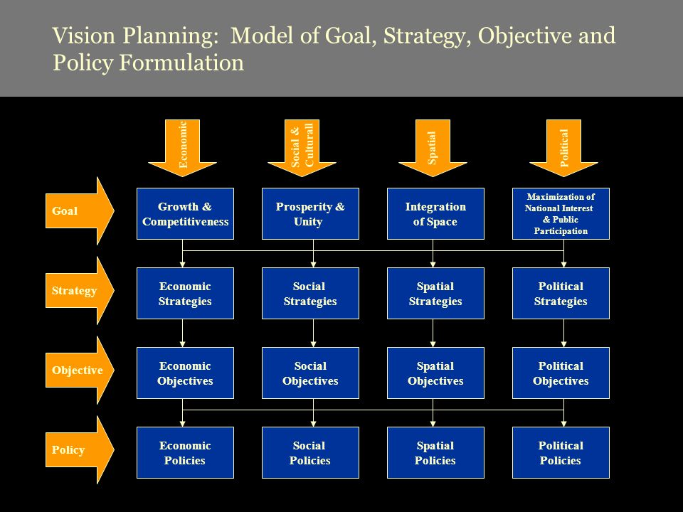 Vision Planning: Model of Goal, Strategy, Objective and Policy Formulation Prosperity & Unity Growth & Competitiveness Spatial Objectives Goal Maximization of National Interest & Public Participation Social Strategies Economic Strategies Spatial Strategies Strategy Political Strategies Spatial Social Objectives Economic Objectives Integration of Space Objective Political Objectives Social Policies Economic Policies Spatial Policies Political Policies Policy Political Social & Culturall Economic