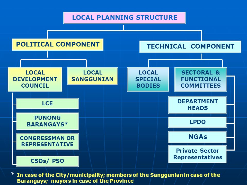 LOCAL PLANNING STRUCTURE POLITICAL COMPONENT TECHNICAL COMPONENT LOCAL DEVELOPMENT COUNCIL LOCAL SANGGUNIAN LOCAL SPECIAL BODIES SECTORAL & FUNCTIONAL COMMITTEES LPDO NGAs DEPARTMENT HEADS Private Sector Representatives LCE PUNONG BARANGAYS* CONGRESSMAN OR REPRESENTATIVE CSOs/ PSO * In case of the City/municipality; members of the Sanggunian in case of the Barangays; mayors in case of the Province