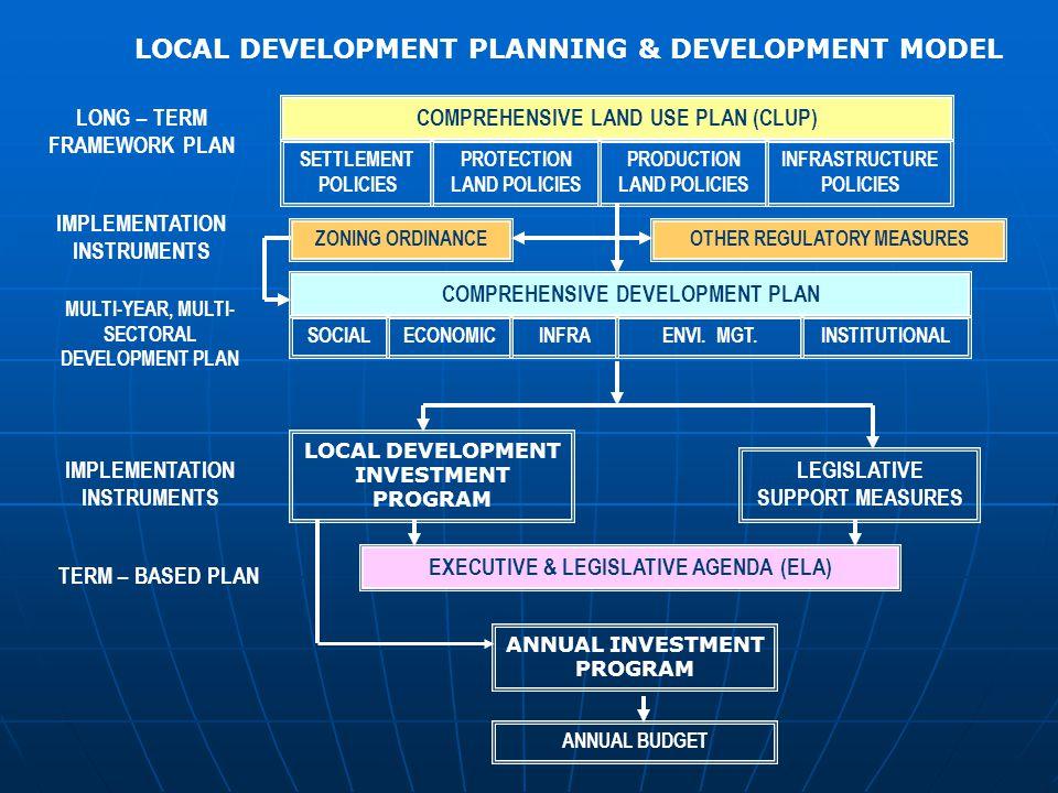 LOCAL DEVELOPMENT PLANNING & DEVELOPMENT MODEL COMPREHENSIVE LAND USE PLAN (CLUP) SETTLEMENT POLICIES PROTECTION LAND POLICIES PRODUCTION LAND POLICIES INFRASTRUCTURE POLICIES ZONING ORDINANCE COMPREHENSIVE DEVELOPMENT PLAN SOCIALECONOMICINFRAENVI.