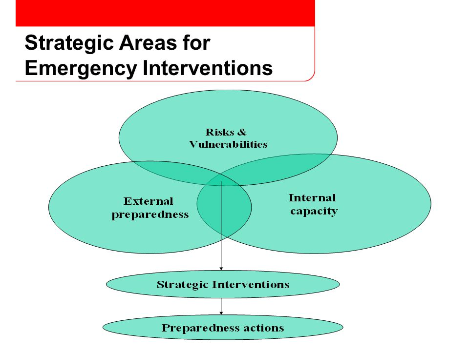 Strategic Areas for Emergency Interventions
