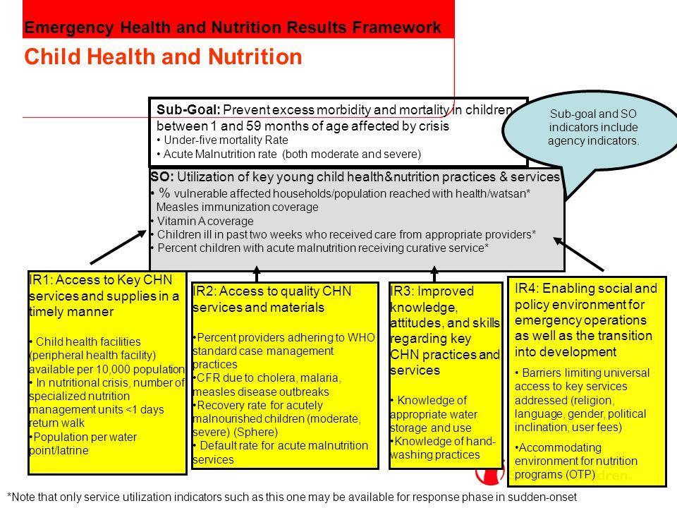 Emergency Health and Nutrition Results Framework Child Health and Nutrition SO: Utilization of key young child health&nutrition practices & services %