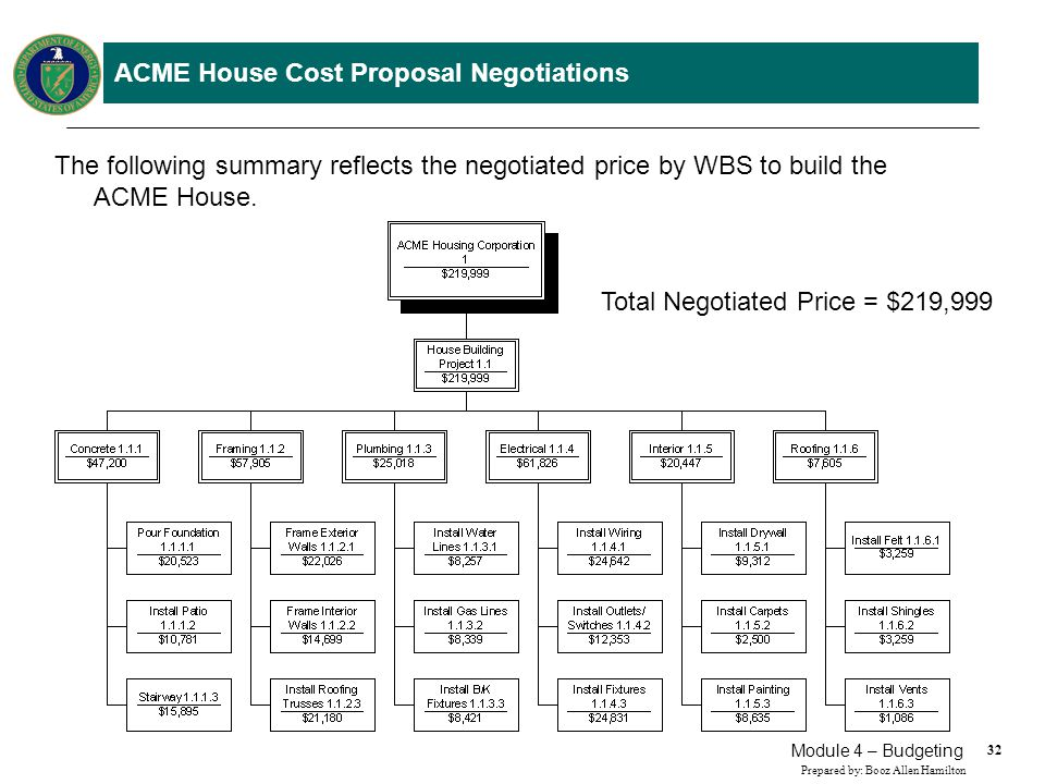 32 Prepared by: Booz Allen Hamilton Module 4 – Budgeting ACME House Cost Proposal Negotiations The following summary reflects the negotiated price by