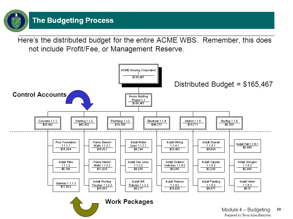 39 Prepared by: Booz Allen Hamilton Module 4 – Budgeting The Budgeting Process Heres the distributed budget for the entire ACME WBS. Remember, this do