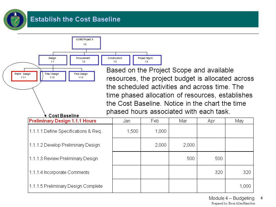 37 Prepared by: Booz Allen Hamilton Module 4 – Budgeting The Budgeting Process The Program Manager has decided to establish a Management Reserve (MR) amount equal to 10% of the negotiated dollars.