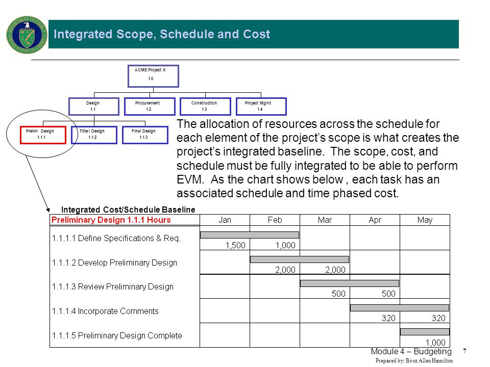 18 Prepared by: Booz Allen Hamilton Module 4 – Budgeting Profit/Fee Profit/Fee is the estimated profit or fee realized by executing the contract or project.