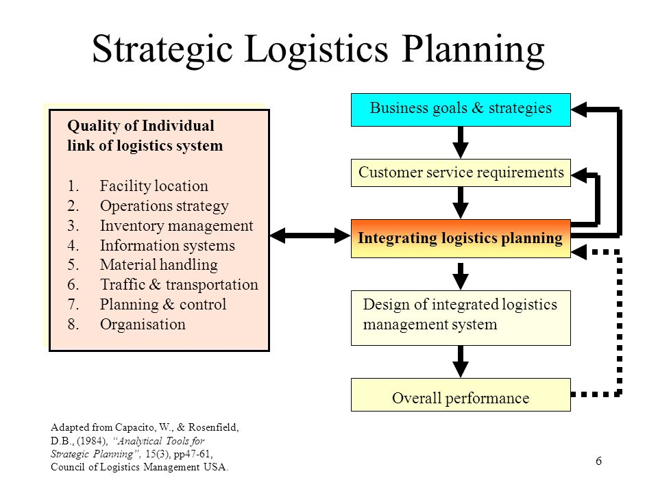 6 Strategic Logistics Planning Quality of Individual link of logistics system 1.Facility location 2.Operations strategy 3.Inventory management 4.Infor