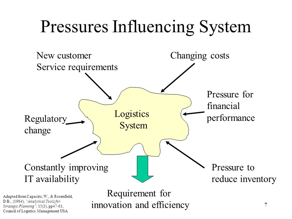 7 Pressures Influencing System Logistics System Changing costs Pressure for financial performance Pressure to reduce inventory Constantly improving IT availability Regulatory change New customer Service requirements Requirement for innovation and efficiency Adapted from Capacito, W., & Rosenfield, D.B., (1984), Analytical Tools for Strategic Planning, 15(3), pp47-61, Council of Logistics Management USA.