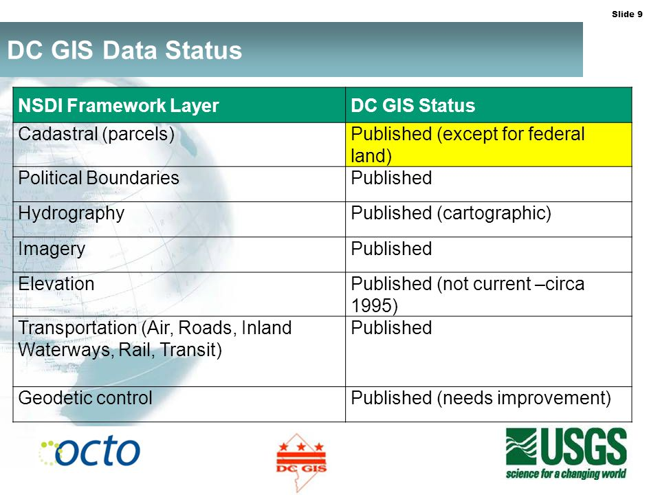 Slide 9 DC GIS Data Status NSDI Framework LayerDC GIS Status Cadastral (parcels)Published (except for federal land) Political BoundariesPublished HydrographyPublished (cartographic) ImageryPublished ElevationPublished (not current –circa 1995) Transportation (Air, Roads, Inland Waterways, Rail, Transit) Published Geodetic controlPublished (needs improvement)