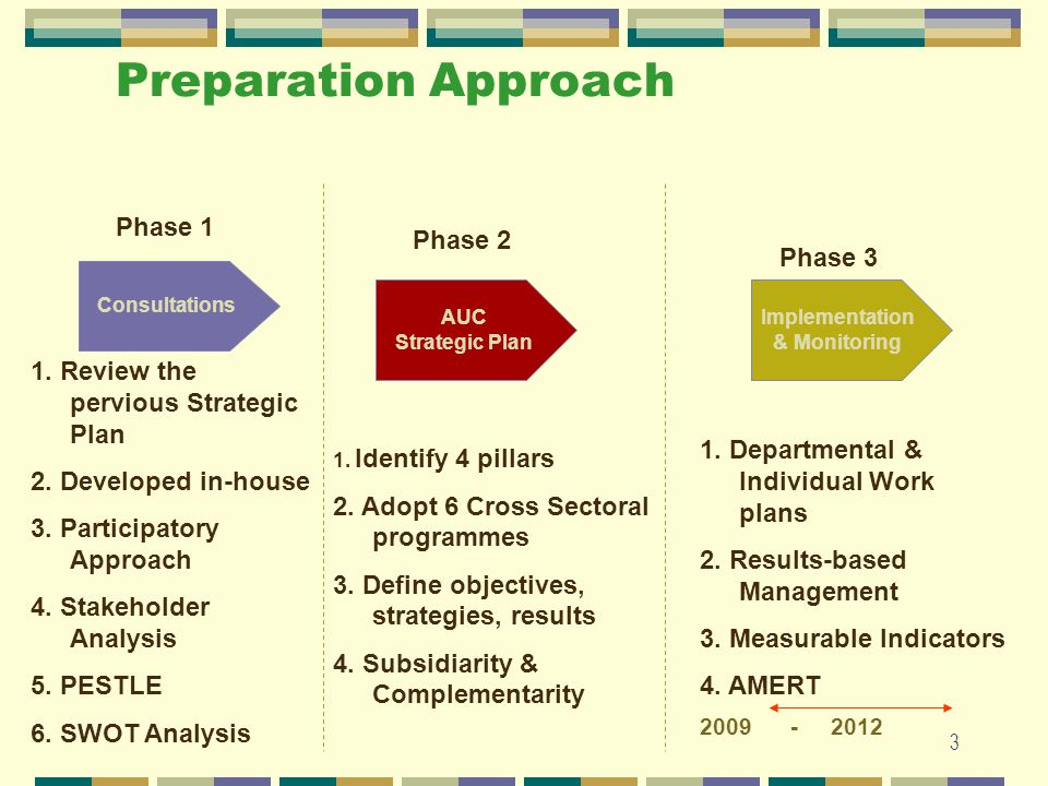 2 STRATEGY PLANNING CONTENT Preparation Approach Review of Strategic Plan AUC vision and Mission SWOT Analysis Stockholder analysis Logical Framework Implementation Approach 2