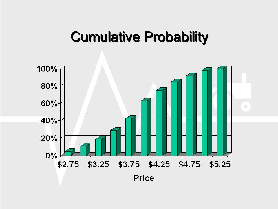 Cumulative Probability