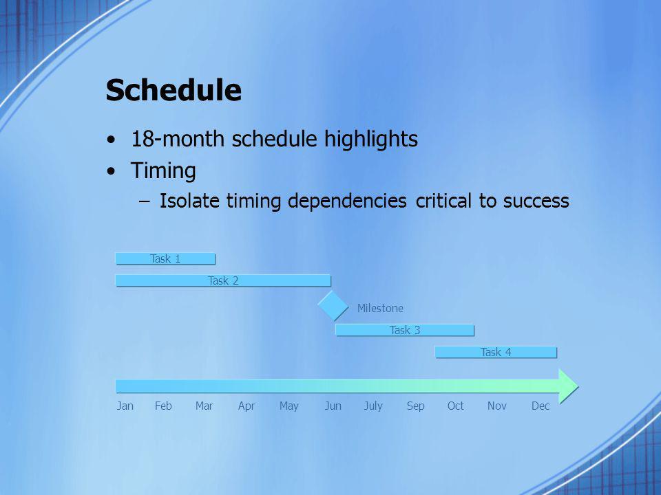 Schedule 18-month schedule highlights Timing –Isolate timing dependencies critical to success JanFebMarAprMayJunJulySepOctNovDec Task 2 Task 3 Task 4
