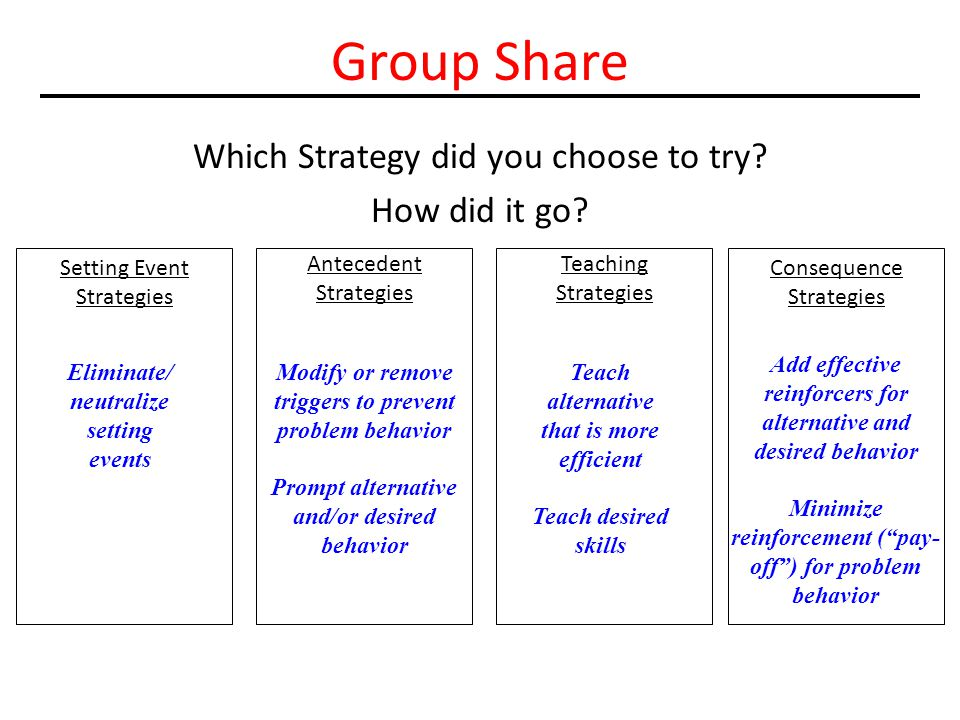 Group Share Which Strategy did you choose to try? How did it go? Setting Event Strategies Antecedent Strategies Teaching Strategies Consequence Strate