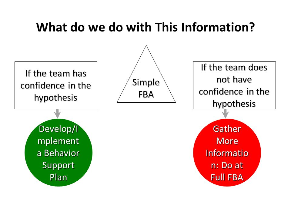 What do we do with This Information? Simple FBA If the team has confidence in the hypothesis Develop/I mplement a Behavior Support Plan If the team do