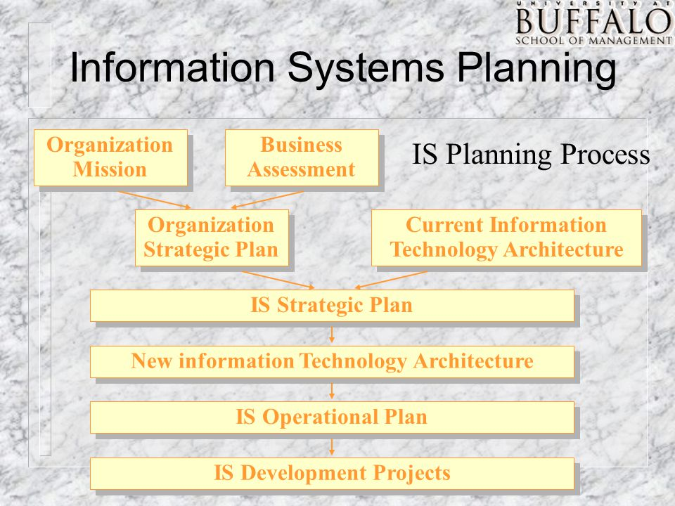 Information Systems Planning Organization Mission Business Assessment Organization Strategic Plan Current Information Technology Architecture New information Technology Architecture IS Operational Plan IS Development Projects IS Strategic Plan IS Planning Process