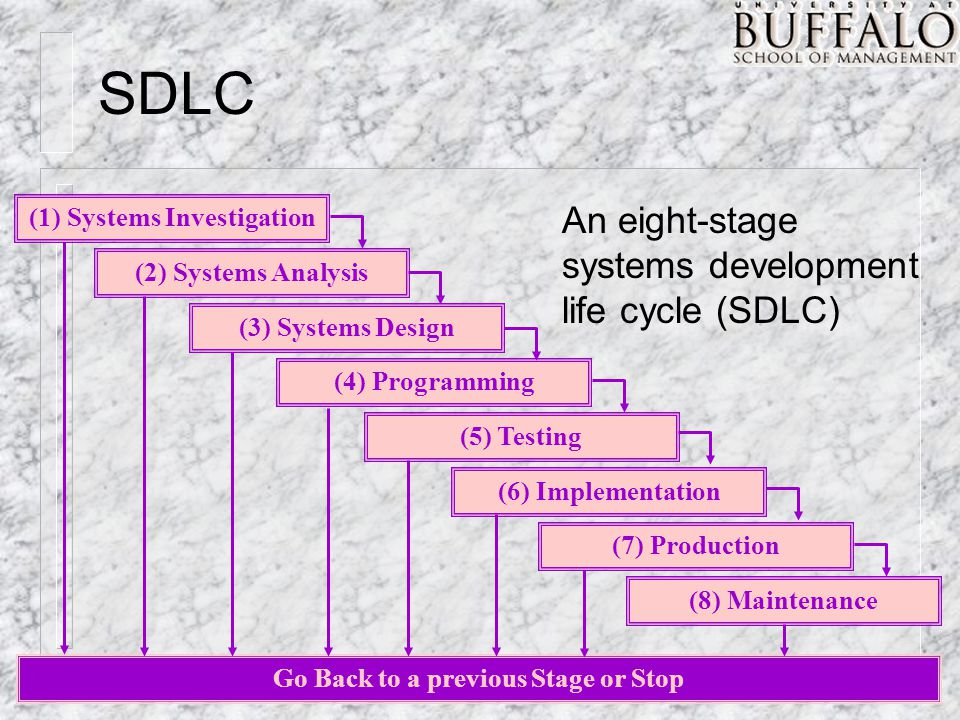 SDLC Go Back to a previous Stage or Stop (1) Systems Investigation (2) Systems Analysis (3) Systems Design (4) Programming (5) Testing (6) Implementation (7) Production (8) Maintenance An eight-stage systems development life cycle (SDLC)
