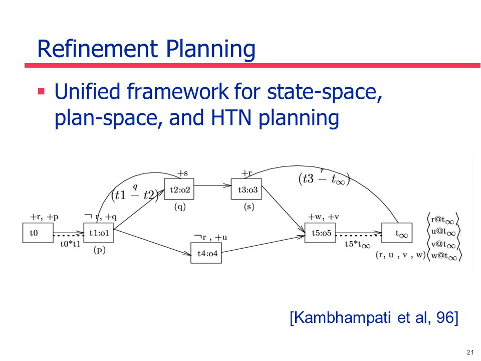 21 Refinement Planning Unified framework for state-space, plan-space, and HTN planning [Kambhampati et al, 96]