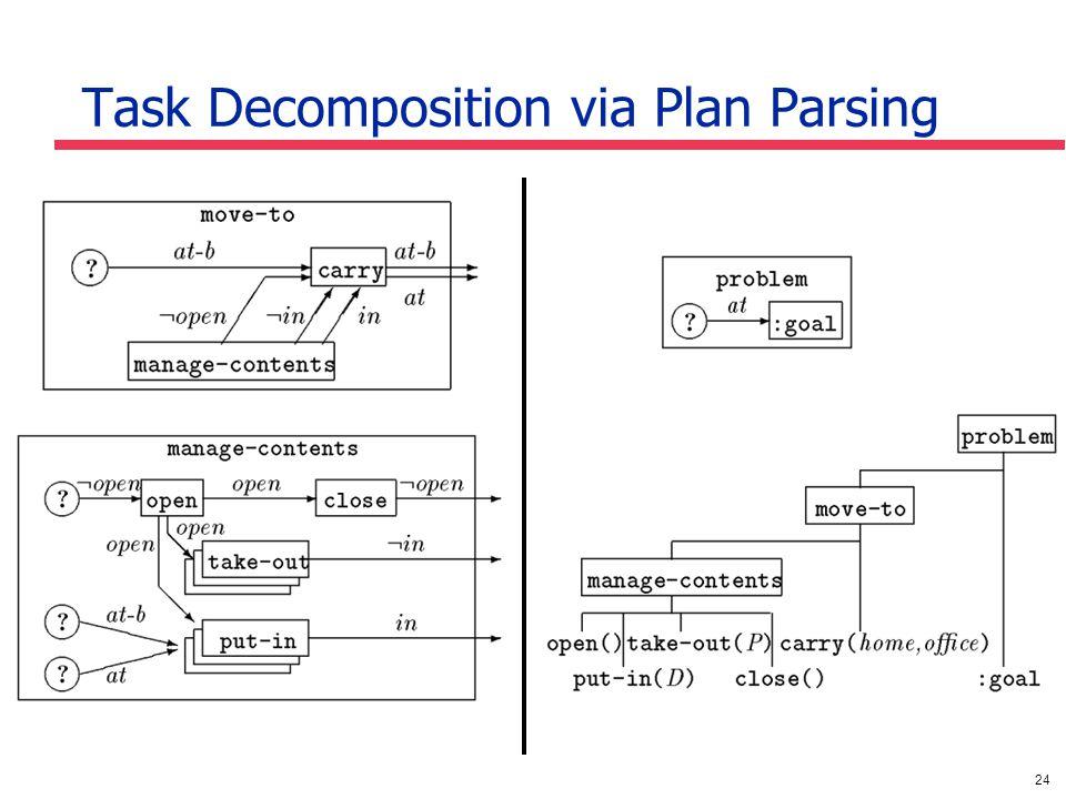24 Task Decomposition via Plan Parsing