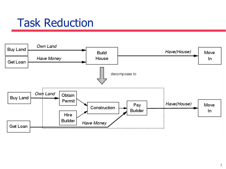 3 Task Reduction