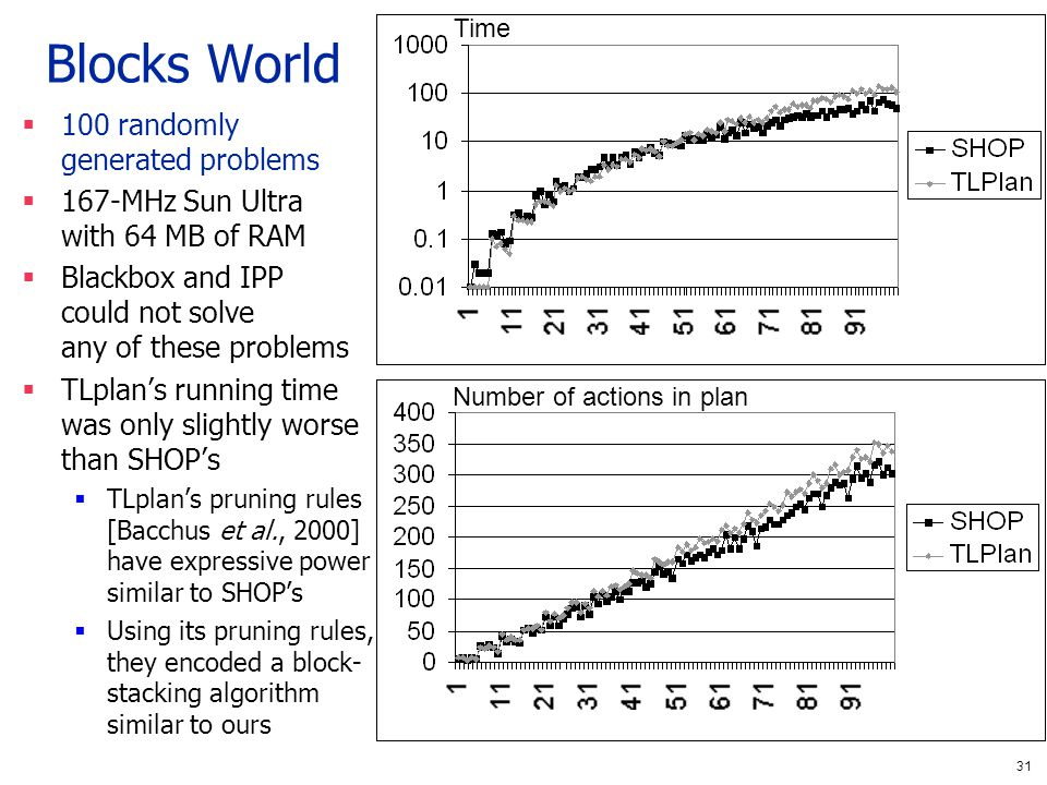 31 Blocks World 100 randomly generated problems 167-MHz Sun Ultra with 64 MB of RAM Blackbox and IPP could not solve any of these problems TLplans running time was only slightly worse than SHOPs TLplans pruning rules [Bacchus et al., 2000] have expressive power similar to SHOPs Using its pruning rules, they encoded a block- stacking algorithm similar to ours Time Number of actions in plan