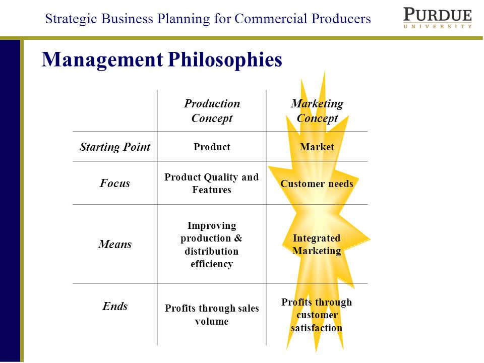 Strategic Business Planning for Commercial Producers Management Philosophies Production Concept Marketing Concept Starting Point ProductMarket Focus Product Quality and Features Customer needs Means Improving production & distribution efficiency Integrated Marketing Ends Profits through sales volume Profits through customer satisfaction