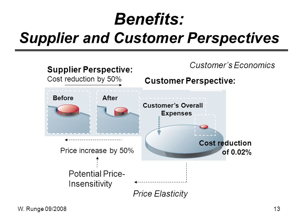 W. Runge 09/200813 Benefits: Supplier and Customer Perspectives Customer Perspective: Customers Overall Expenses Cost reduction of 0.02% Supplier Pers