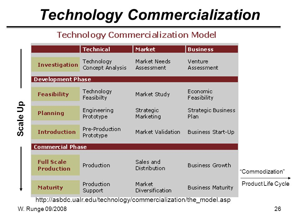 W. Runge 09/200826 Scale Up Technology Commercialization http://asbdc.ualr.edu/technology/commercialization/the_model.asp Commodization Product Life C