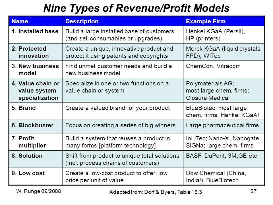 W. Runge 09/200827 Nine Types of Revenue/Profit Models NameDescriptionExample Firm 1.