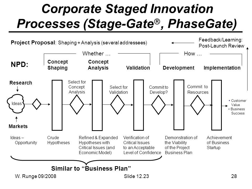 W. Runge 09/200828 Corporate Staged Innovation Processes (Stage-Gate, PhaseGate) Project Proposal : Shaping + Analysis (several addressees) Feedback/L