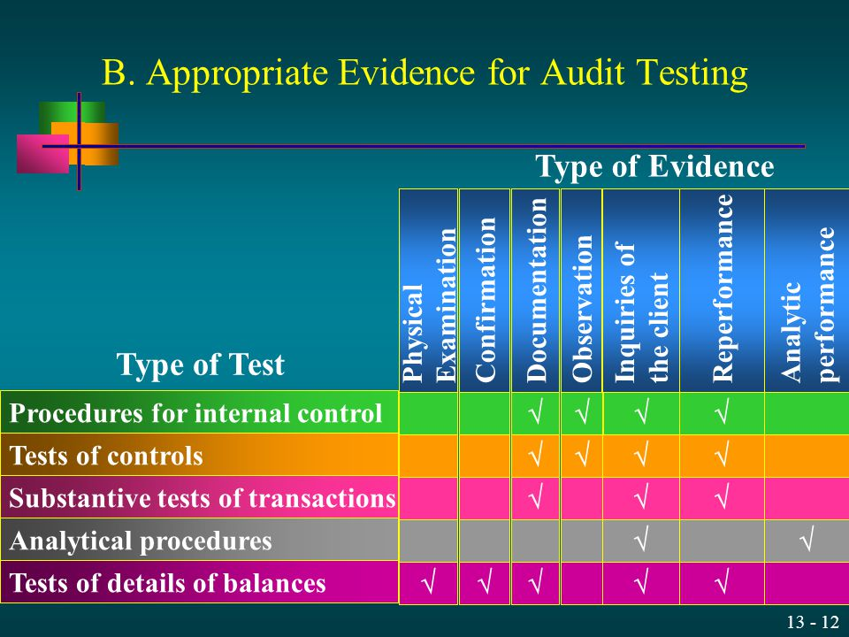 13 - 12 B. Appropriate Evidence for Audit Testing Type of Test Procedures for internal control Tests of controls Substantive tests of transactions Ana