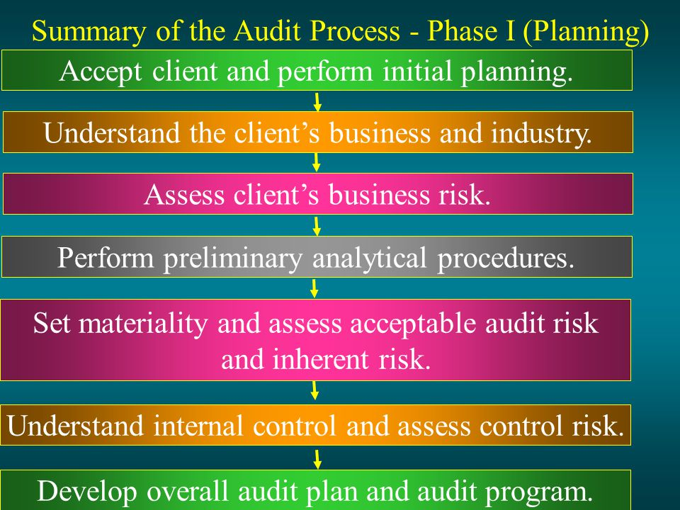 Summary of the Audit Process - Phase I (Planning) Accept client and perform initial planning. Understand the clients business and industry. Assess cli