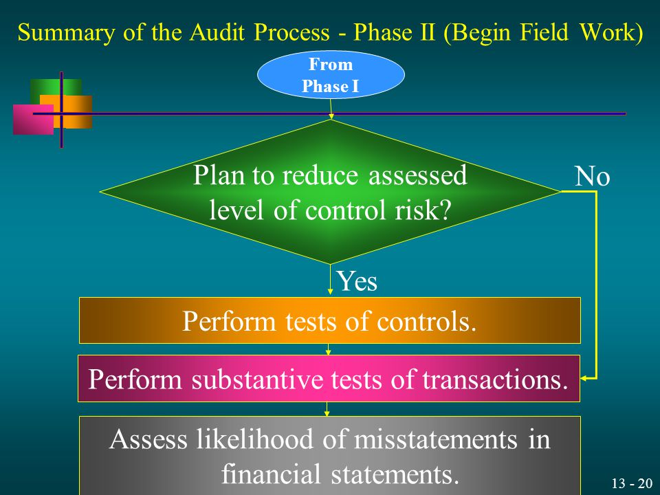 13 - 20 Summary of the Audit Process - Phase II (Begin Field Work) Perform tests of controls. Perform substantive tests of transactions. Assess likeli