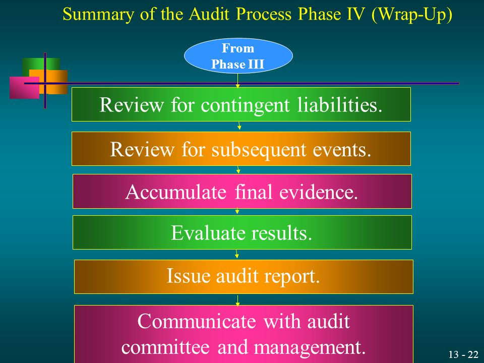 13 - 22 Summary of the Audit Process Phase IV (Wrap-Up) Review for contingent liabilities. Review for subsequent events. Accumulate final evidence. Ev