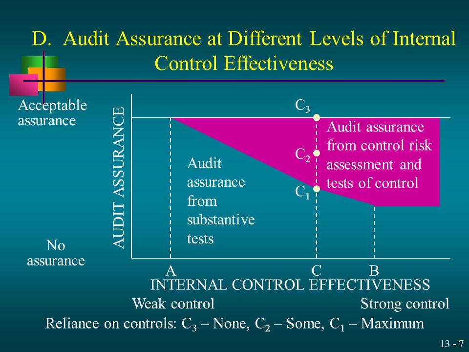 13 - 7 D. Audit Assurance at Different Levels of Internal Control Effectiveness Acceptable assurance No assurance INTERNAL CONTROL EFFECTIVENESS Weak