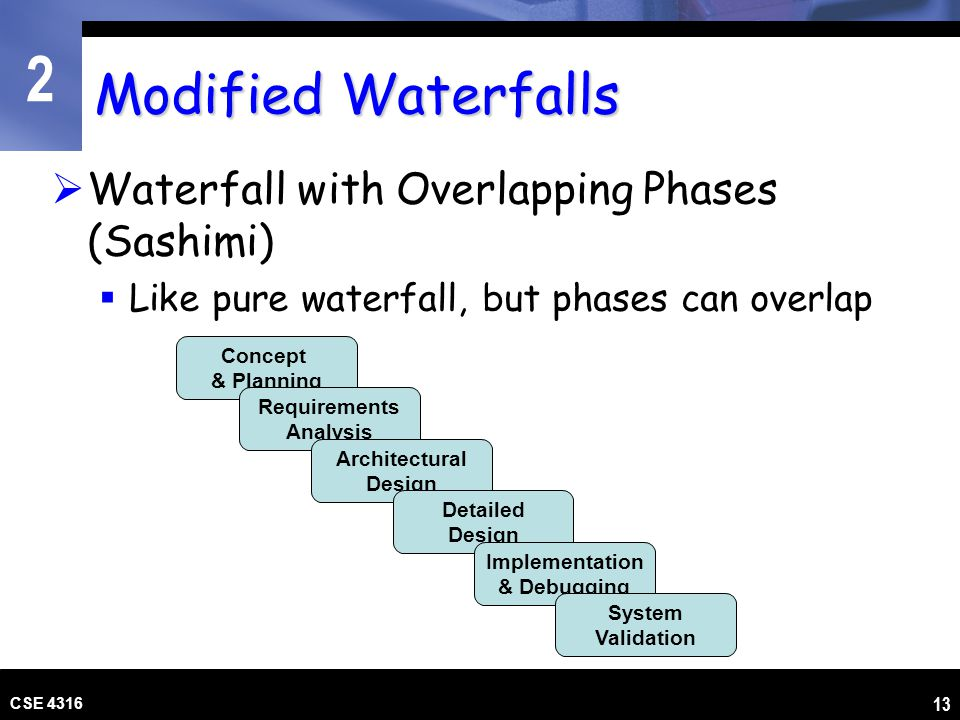 2 CSE 4316 14 Modified Waterfalls Waterfall with Subprojects Begin detailed design on subprojects before overall architectural design is complete Requirements Analysis Concept & Planning Architectural Design Detailed Design Implementation & Debugging SubSystem Validation System Validation Detailed Design Implementation & Debugging SubSystem Validation Detailed Design Implementation & Debugging SubSystem Validation Detailed Design Implementation & Debugging SubSystem Validation