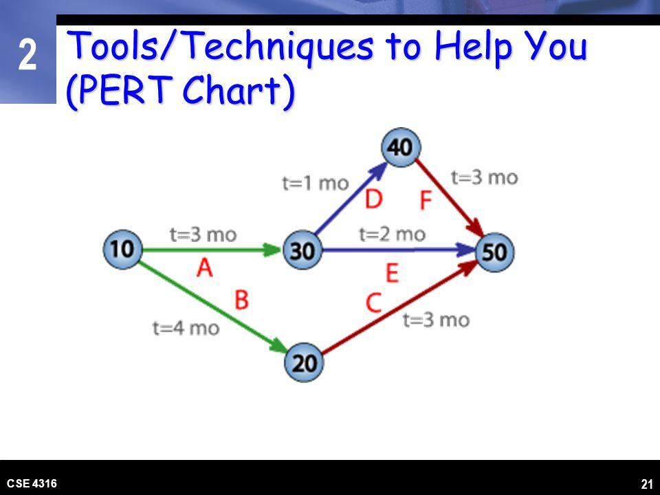 2 CSE 4316 21 Tools/Techniques to Help You (PERT Chart)