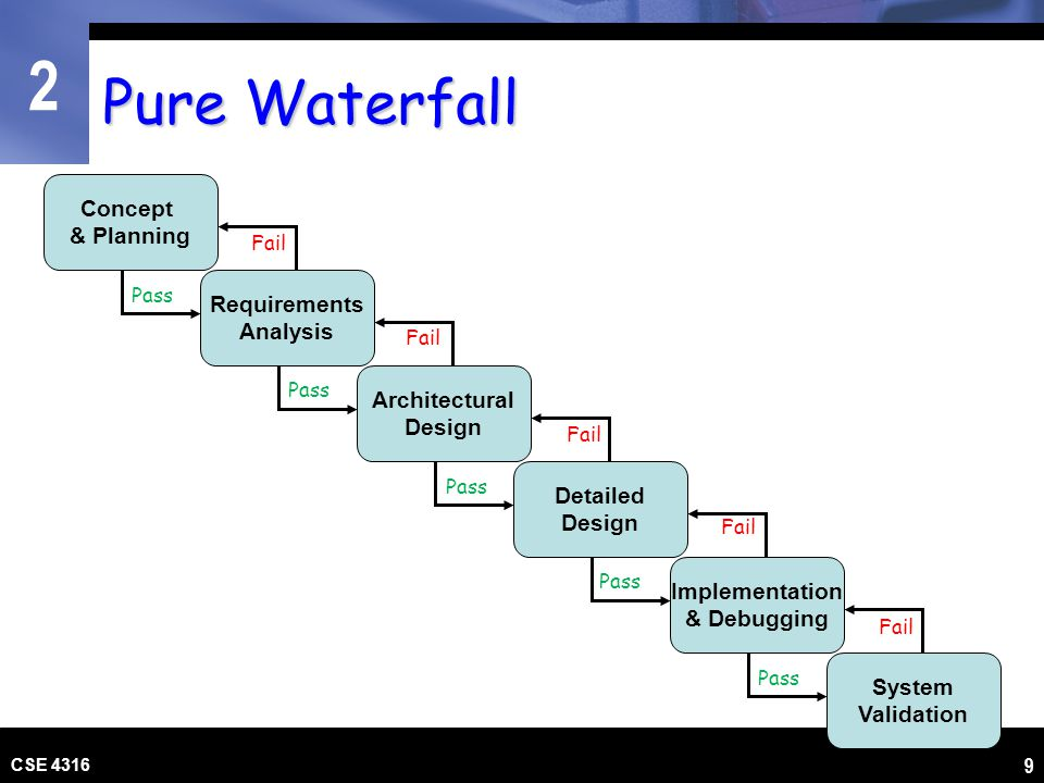 2 CSE 4316 9 Pure Waterfall Requirements Analysis Concept & Planning Architectural Design Detailed Design Implementation & Debugging System Validation