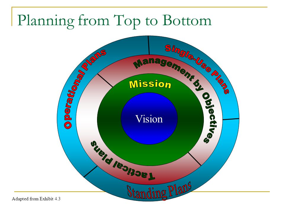 Planning from Top to Bottom Vision Adapted from Exhibit 4.3